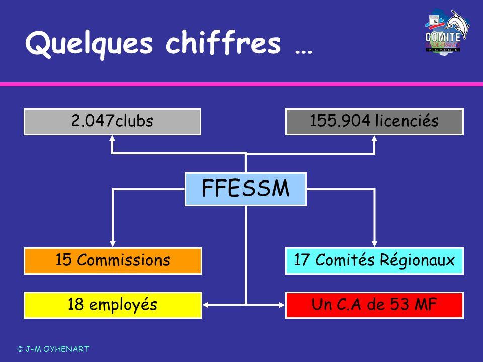 Quelques chiffres … © J-M OYHENART FFESSM 2.047clubs155.904 licenciés 17 Comités Régionaux15 Commissions 18 employés Un C.A de 53 MF