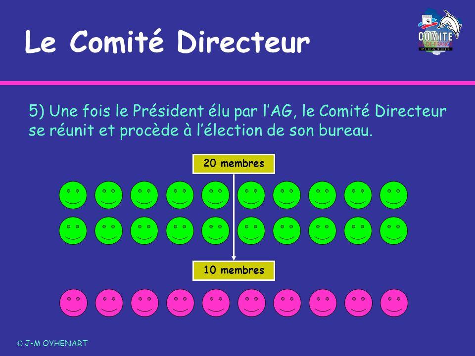 Le Comité Directeur © J-M OYHENART 5) Une fois le Président élu par lAG, le Comité Directeur se réunit et procède à lélection de son bureau. 20 membre