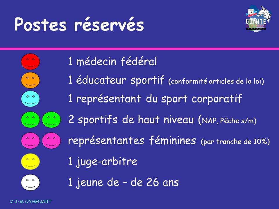 © J-M OYHENART 1 médecin fédéral 1 éducateur sportif (conformité articles de la loi) 1 représentant du sport corporatif 2 sportifs de haut niveau ( NA