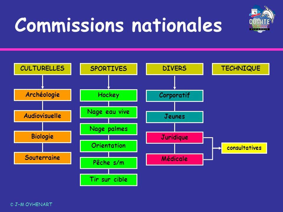Commissions nationales © J-M OYHENART SPORTIVES CULTURELLESDIVERSTECHNIQUE Audiovisuelle Biologie Souterraine ArchéologieCorporatif Jeunes Médicale Ju