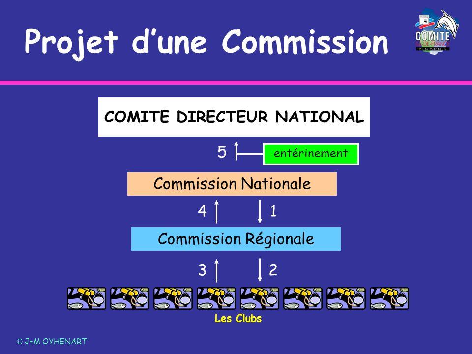 Projet dune Commission © J-M OYHENART COMITE DIRECTEUR NATIONAL Commission Régionale Commission Nationale 1 2 3 4 entérinement 5 Les Clubs