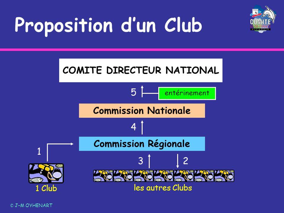 Proposition dun Club © J-M OYHENART COMITE DIRECTEUR NATIONAL Commission Régionale Commission Nationale 2 4 entérinement 5 1 Club les autres Clubs 3 1