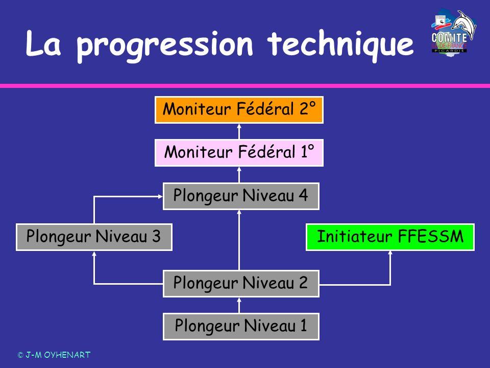 La progression technique © J-M OYHENART Plongeur Niveau 1 Plongeur Niveau 3 Plongeur Niveau 4 Initiateur FFESSM Moniteur Fédéral 1° Moniteur Fédéral 2