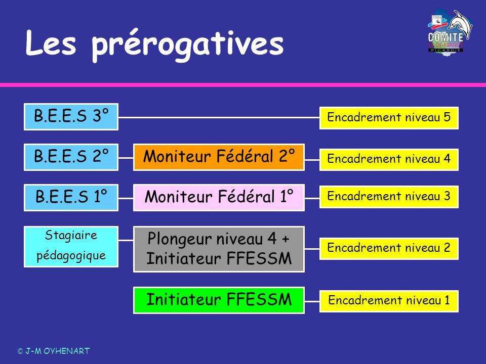 Les prérogatives © J-M OYHENART Plongeur niveau 4 + Initiateur FFESSM Moniteur Fédéral 1° Moniteur Fédéral 2° B.E.E.S 3° Initiateur FFESSM Encadrement