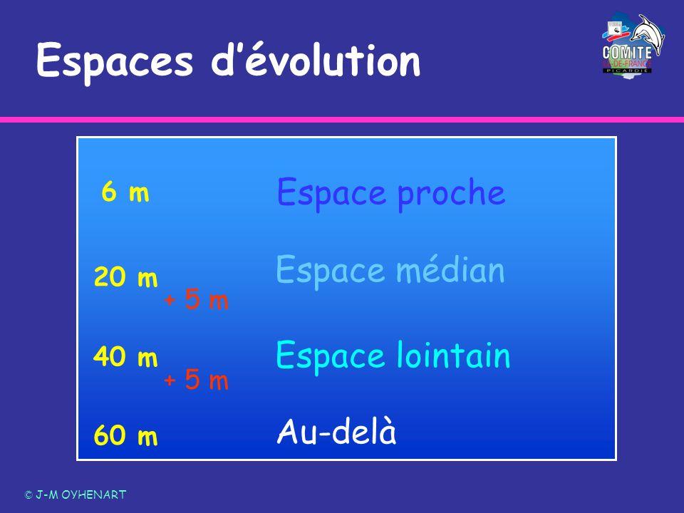 Espaces dévolution © J-M OYHENART 6 m 20 m 40 m 60 m Espace proche Espace médian Espace lointain Au-delà + 5 m