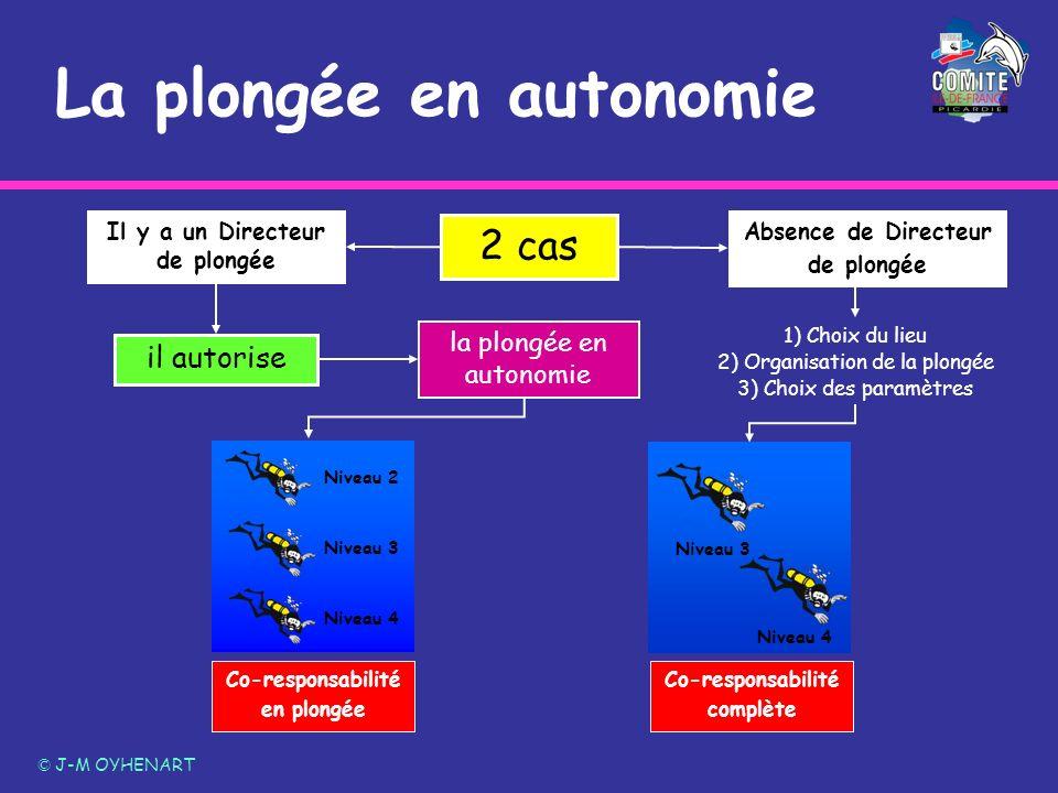 Niveau 2 Niveau 3 Niveau 4 La plongée en autonomie © J-M OYHENART 2 cas Il y a un Directeur de plongée il autorise Absence de Directeur de plongée Co-