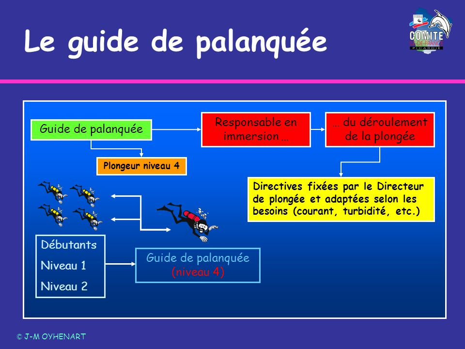 Guide de palanquée (niveau 4) Plongeur niveau 4 Le guide de palanquée © J-M OYHENART Guide de palanquée Responsable en immersion … … du déroulement de