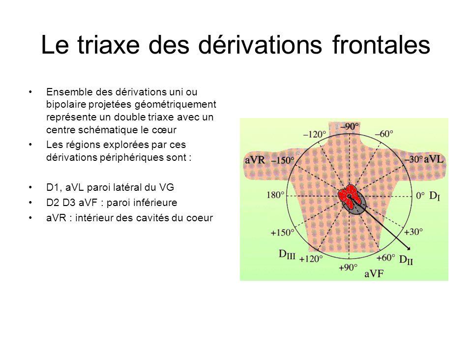 Le triaxe des dérivations frontales Ensemble des dérivations uni ou bipolaire projetées géométriquement représente un double triaxe avec un centre sch