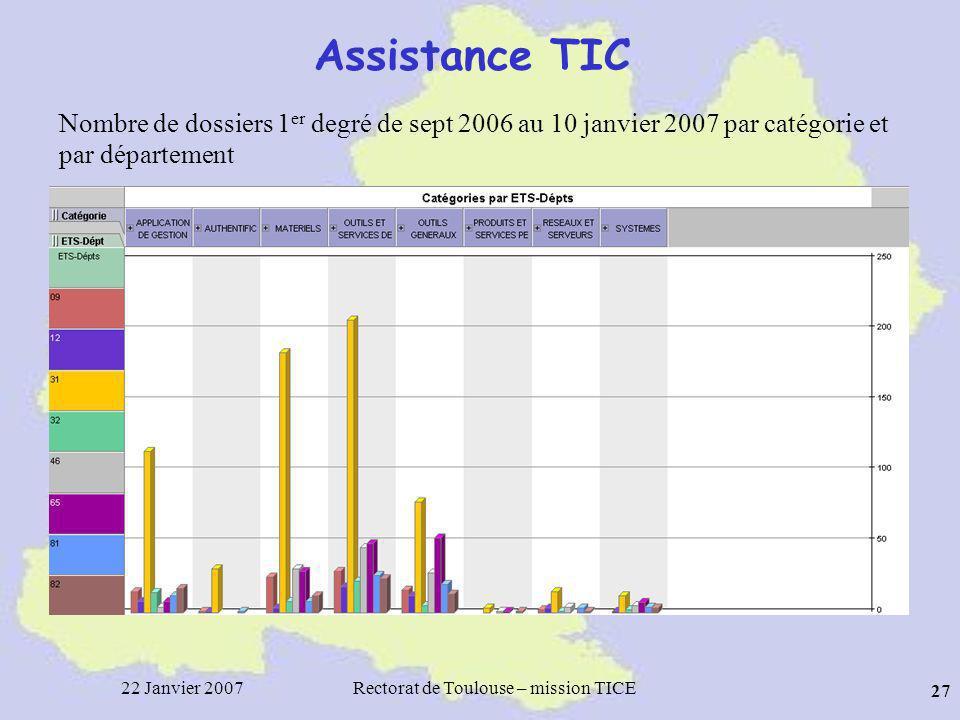 22 Janvier 2007Rectorat de Toulouse – mission TICE 27 Assistance TIC Nombre de dossiers 1 er degré de sept 2006 au 10 janvier 2007 par catégorie et par département