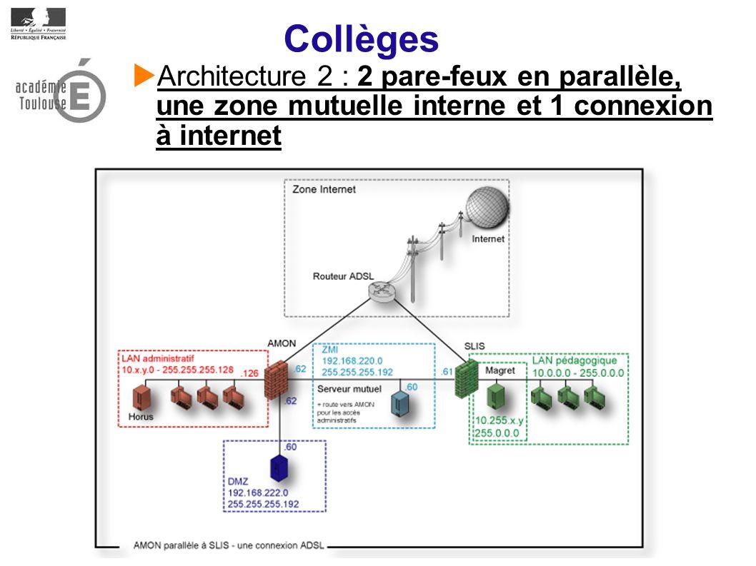 Collèges Architecture 2 : 2 pare-feux en parallèle, une zone mutuelle interne et 1 connexion à internet