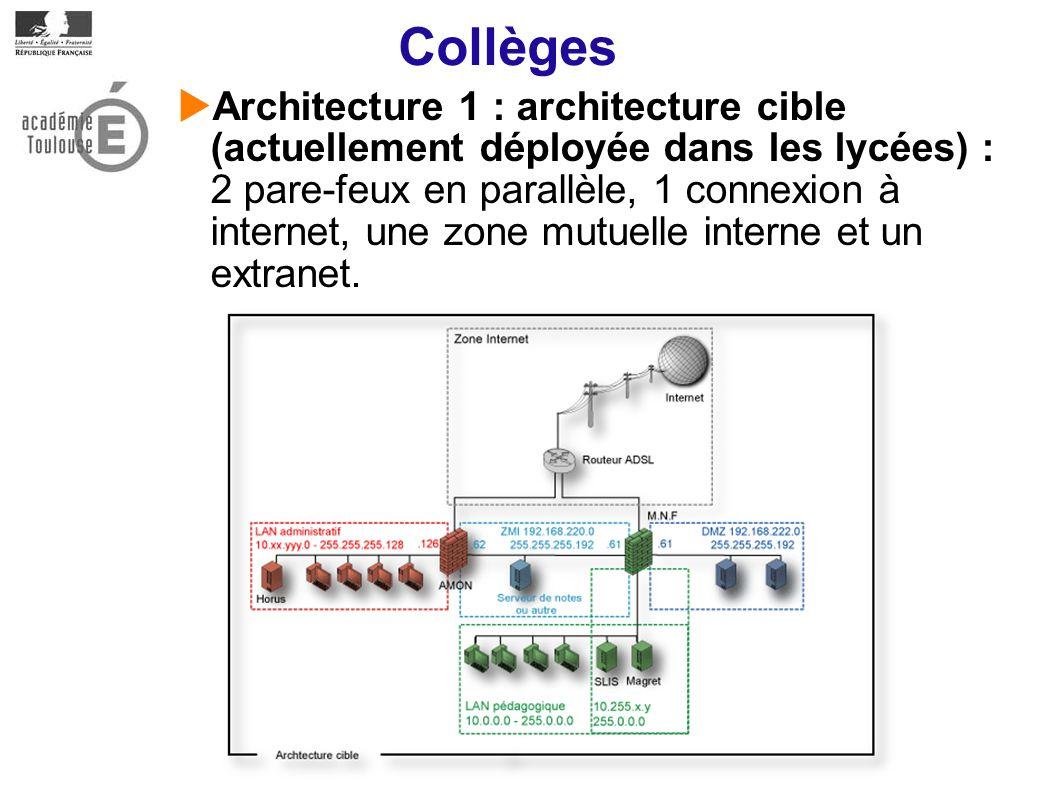 Collèges Architecture 1 : architecture cible (actuellement déployée dans les lycées) : 2 pare-feux en parallèle, 1 connexion à internet, une zone mutuelle interne et un extranet.
