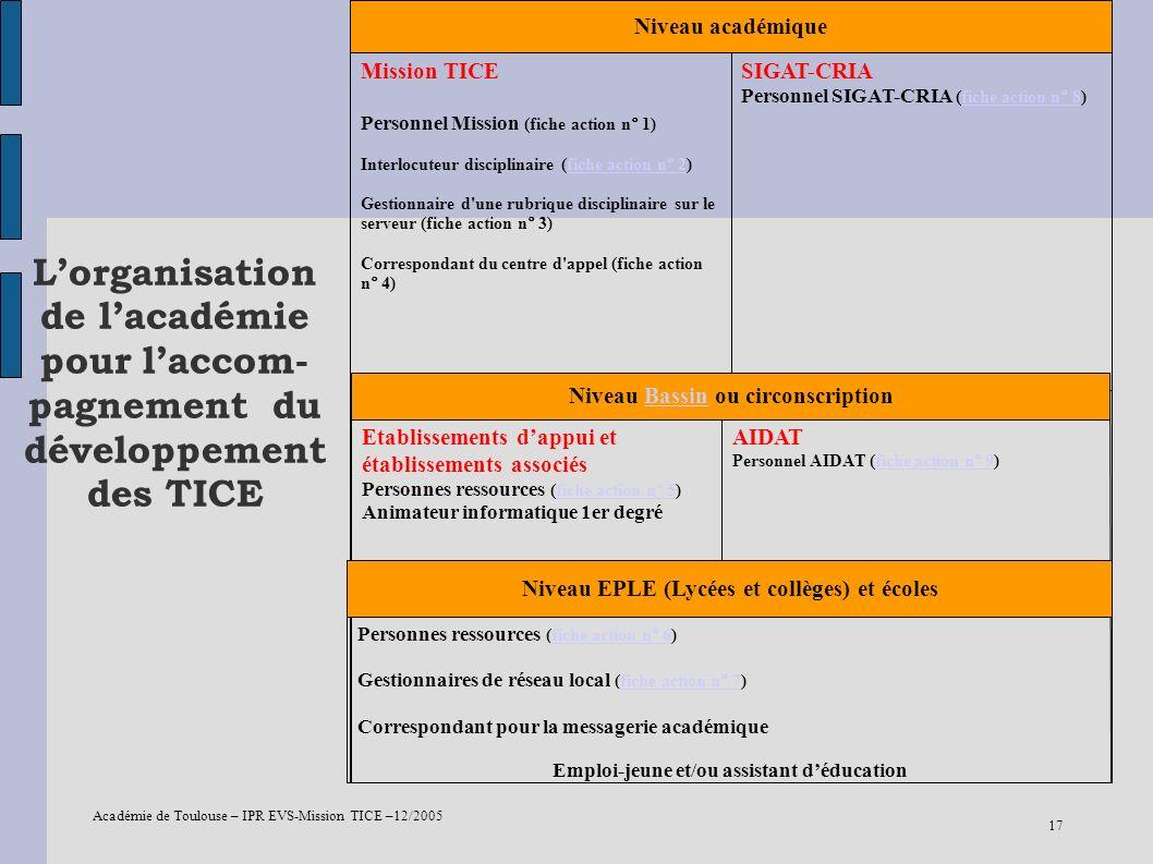Académie de Toulouse – IPR EVS-Mission TICE –12/2005 17 Lorganisation de lacadémie pour laccom- pagnement du développement des TICE SIGAT-CRIA Personn