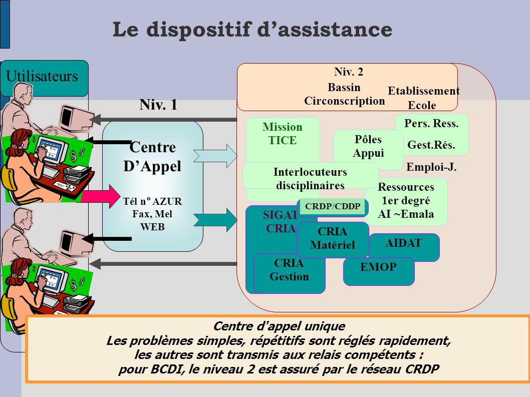 Académie de Toulouse – IPR EVS-Mission TICE –12/2005 23 Le dispositif dassistance Centre DAppel Tél n° AZUR Fax, Mel WEB Utilisateurs Centre d'appel u