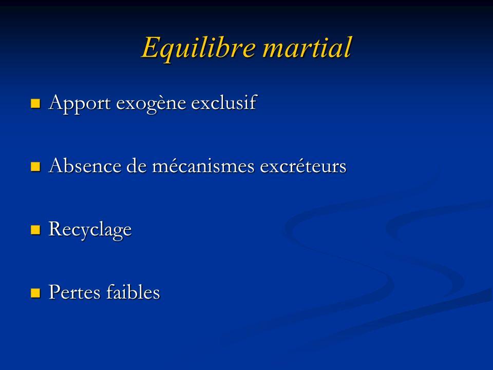 Equilibre martial Apport exogène exclusif Apport exogène exclusif Absence de mécanismes excréteurs Absence de mécanismes excréteurs Recyclage Recyclag