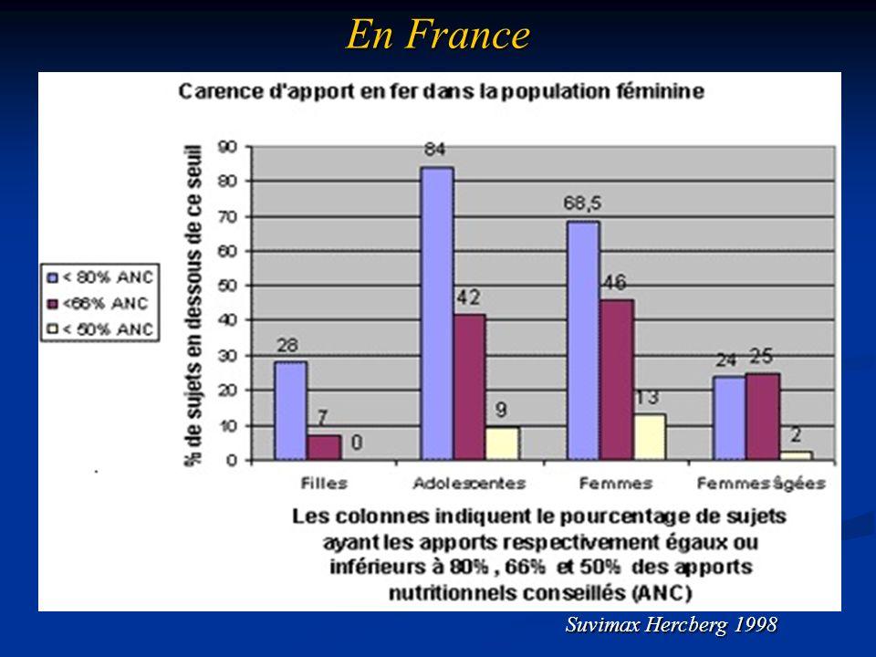 Pas de différence H/F observée avant la puberté ou après 10 ans de ménopause.