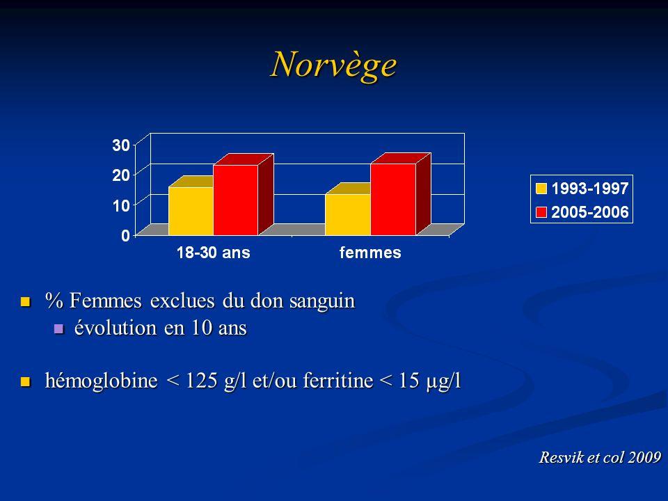 Norvège % Femmes exclues du don sanguin % Femmes exclues du don sanguin évolution en 10 ans évolution en 10 ans hémoglobine < 125 g/l et/ou ferritine