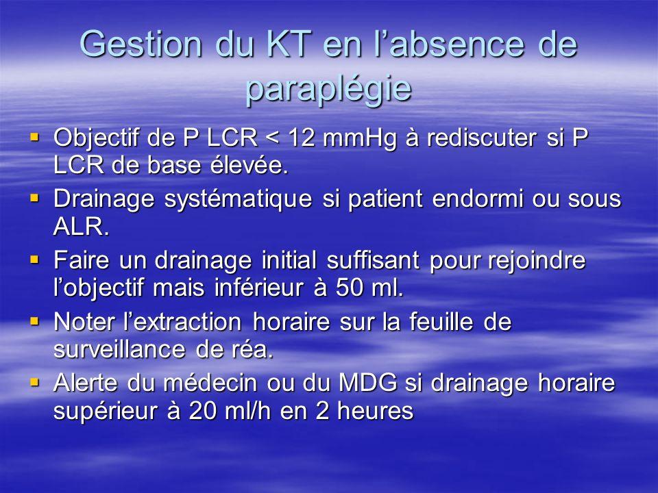 Eviter les incidents liées aux KT (1) Indications Indications Poser patient réveillé Poser patient réveillé Eviter les HSD, les paralysies du MOE, les céphalées : Eviter les HSD, les paralysies du MOE, les céphalées : -Soustraire patient vigile -Patient couché <30° si intubé -Limiter les soustractions : si P> 10 mmHg, 20 ml par heure sauf si paraplégie constituée, max 500 ml en 48 h.