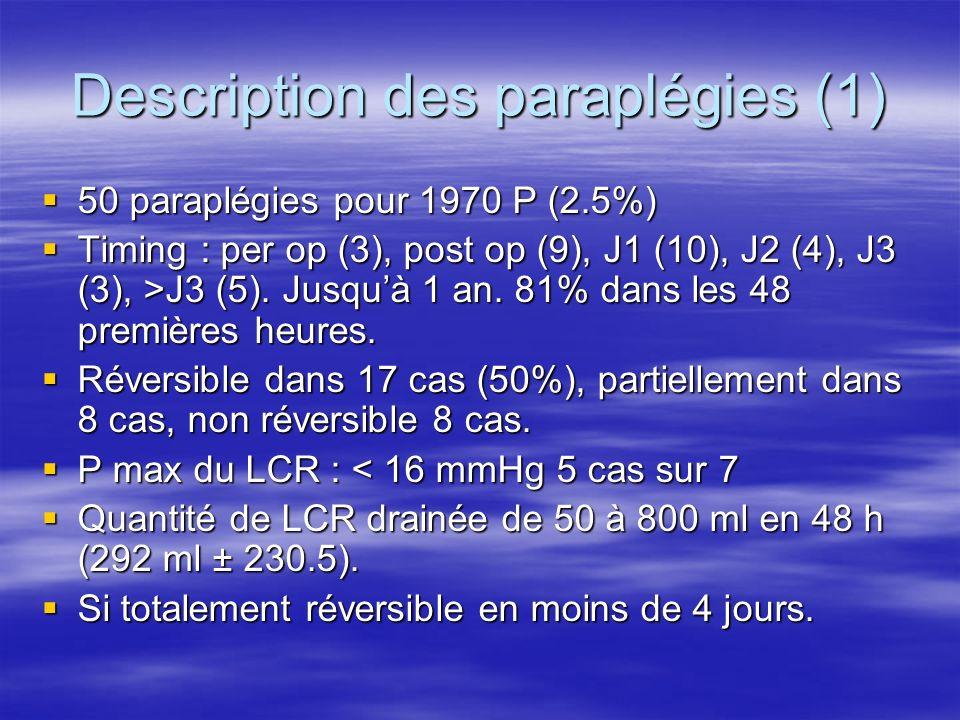 Description des paraplégies (2) Les femmes qui développent des paraplégies ont + souvent des incidents techniques per procédure que les hommes (p<0.05) Les femmes qui développent des paraplégies ont + souvent des incidents techniques per procédure que les hommes (p<0.05) Les TTT associés : contrôle de la PA (10/25), corticoïdes (10/25), chirurgie(2/25).