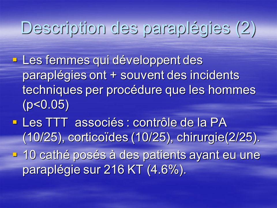 FDR paraplégies (1) Présence AAA ou ATCD de chirurgie dAAA: Présence AAA ou ATCD de chirurgie dAAA: 599 P, 139 AAA, 15 para dans le groupe AAA, 9 dans lautre : p<0.0001.