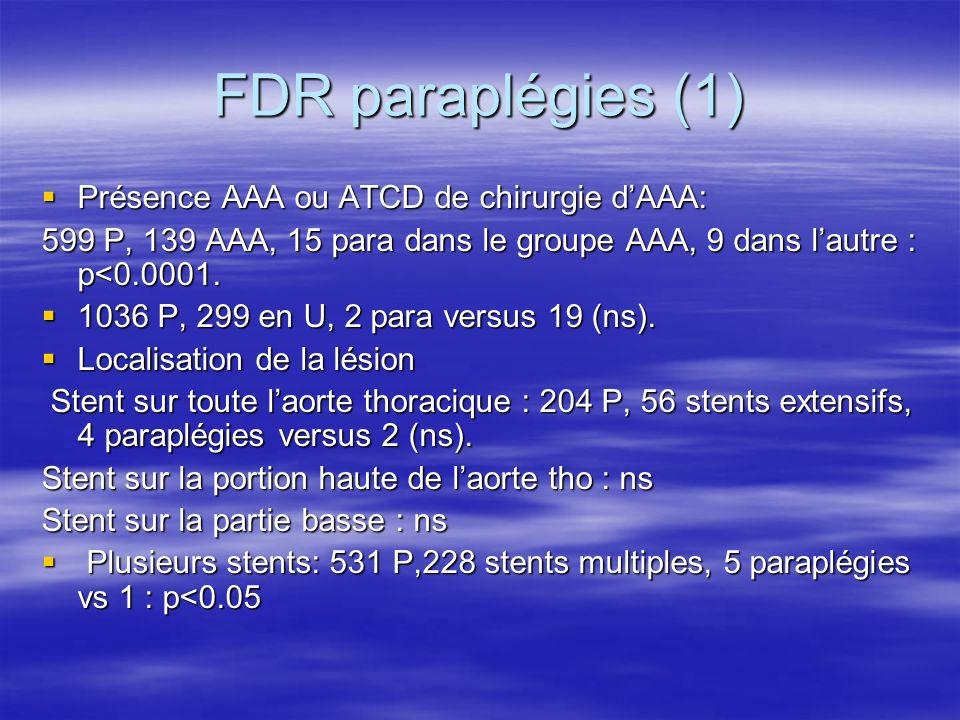 FDR paraplégies (2) Hypotension 1 étude 103 P, 4 paraplégies pour 8 hypotensions vs 0 : p<0.001 Hypotension 1 étude 103 P, 4 paraplégies pour 8 hypotensions vs 0 : p<0.001 Le sexe : ns Le sexe : ns