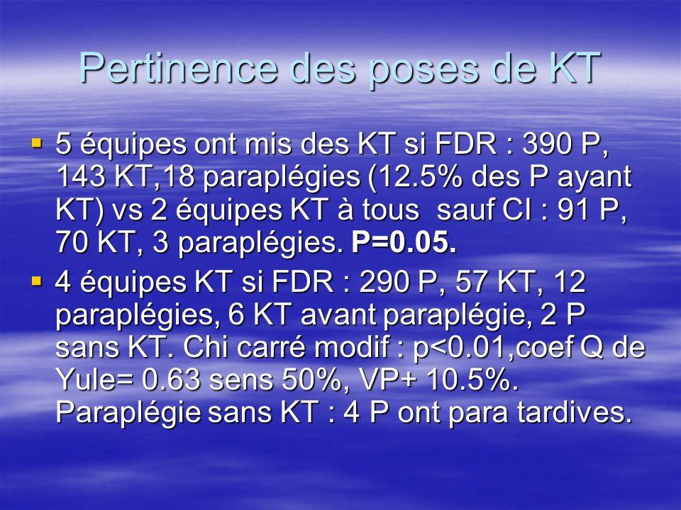 Incidence du KT sur évolution Réversible 14/19 si KT vs 7/ 10 en abst de KT (ns).