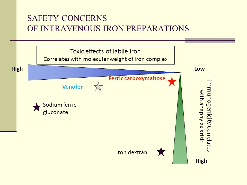 SAFETY CONCERNS OF INTRAVENOUS IRON PREPARATIONS Immunogenicity Correlates with anaphylaxis risk Toxic effects of labile iron Correlates with molecula
