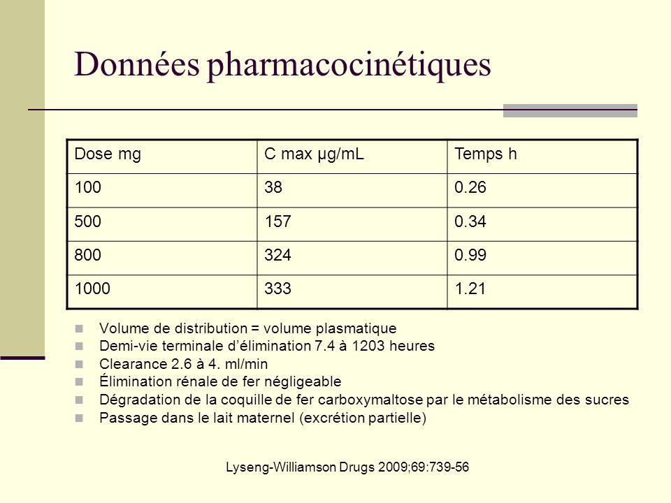 Données pharmacocinétiques Dose mgC max µg/mLTemps h 100380.26 5001570.34 8003240.99 10003331.21 Volume de distribution = volume plasmatique Demi-vie