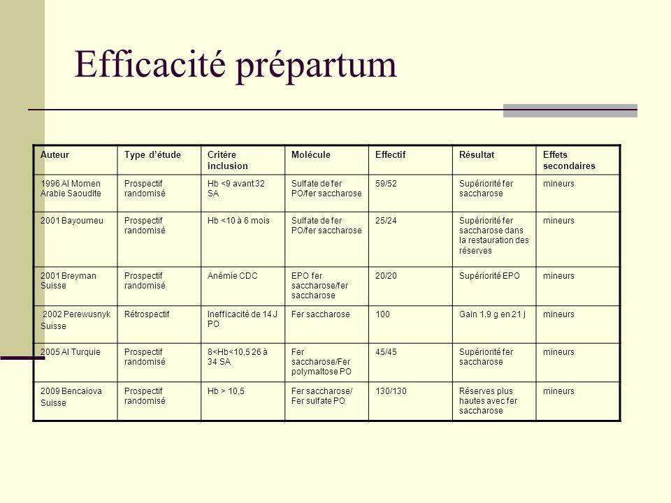 Efficacité prépartum AuteurType détudeCritère inclusion MoléculeEffectifRésultatEffets secondaires 1996 Al Momen Arabie Saoudite Prospectif randomisé