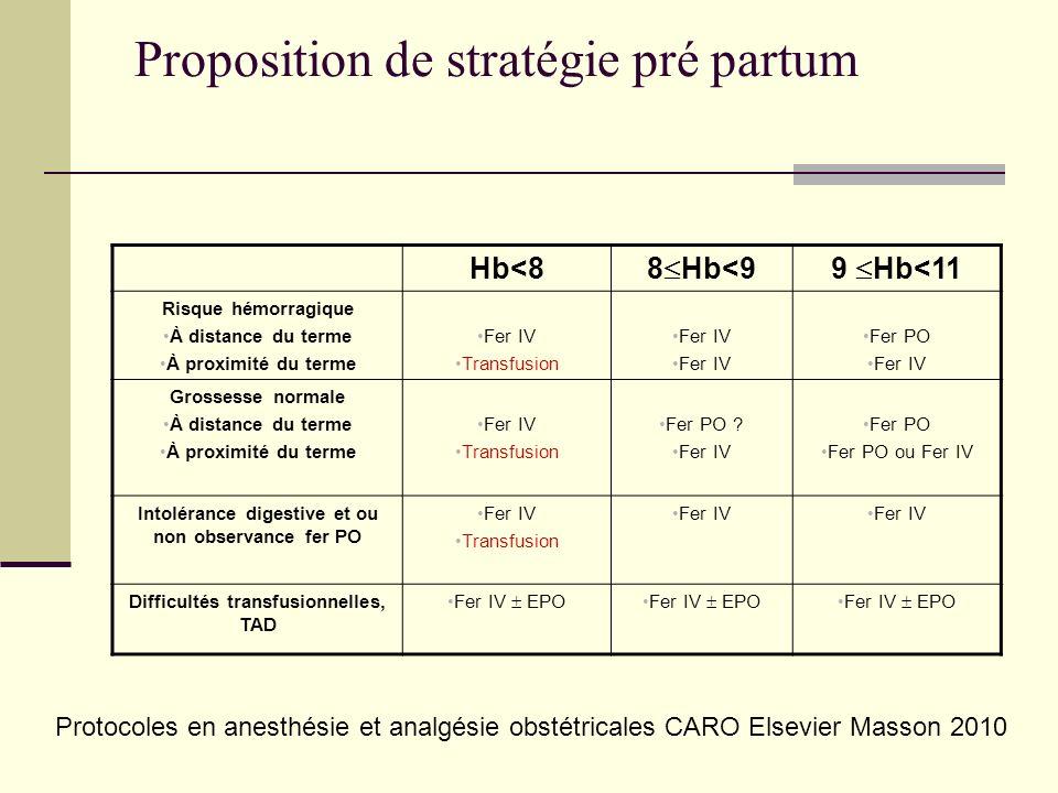 Proposition de stratégie pré partum Hb<8 8 Hb<99 Hb<11 Risque hémorragique À distance du terme À proximité du terme Fer IV Transfusion Fer IV Fer PO F