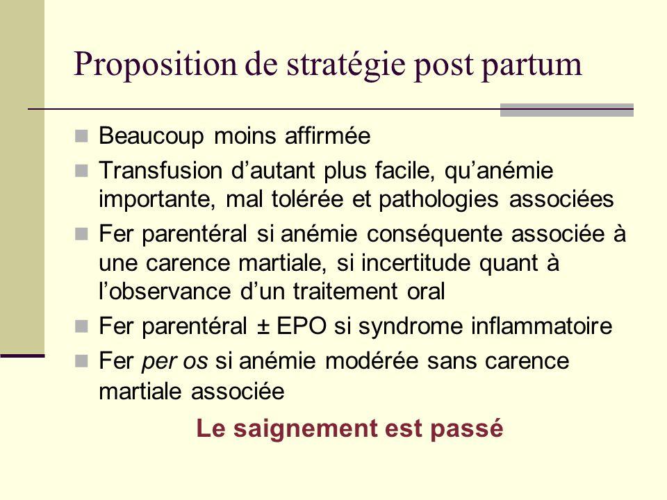 Proposition de stratégie post partum Beaucoup moins affirmée Transfusion dautant plus facile, quanémie importante, mal tolérée et pathologies associée
