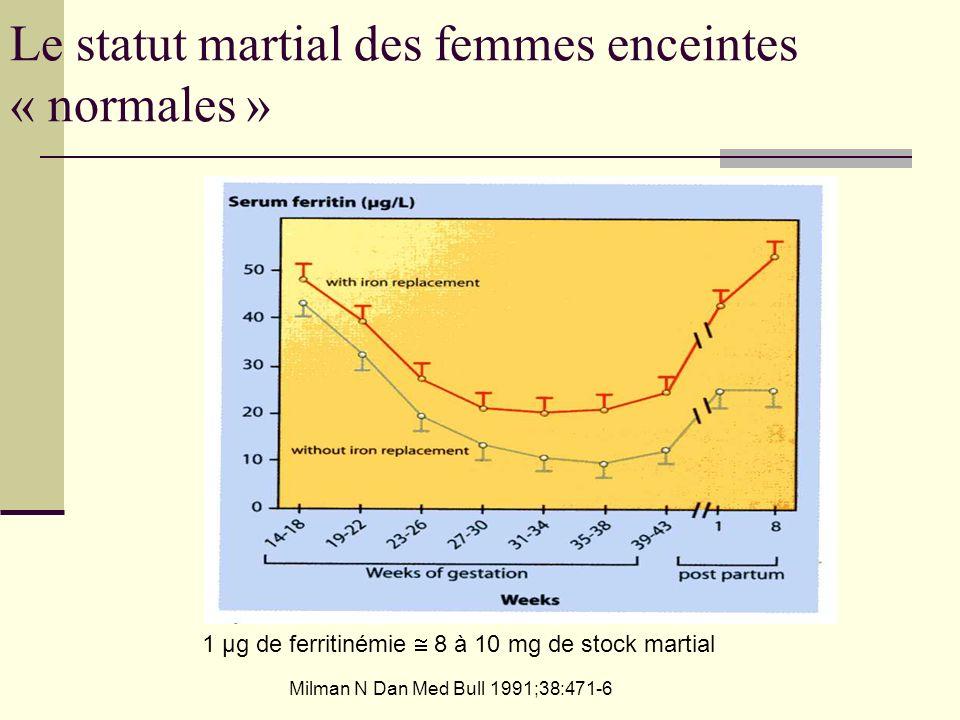 Le statut martial des femmes enceintes « normales » 1 µg de ferritinémie 8 à 10 mg de stock martial Milman N Dan Med Bull 1991;38:471-6