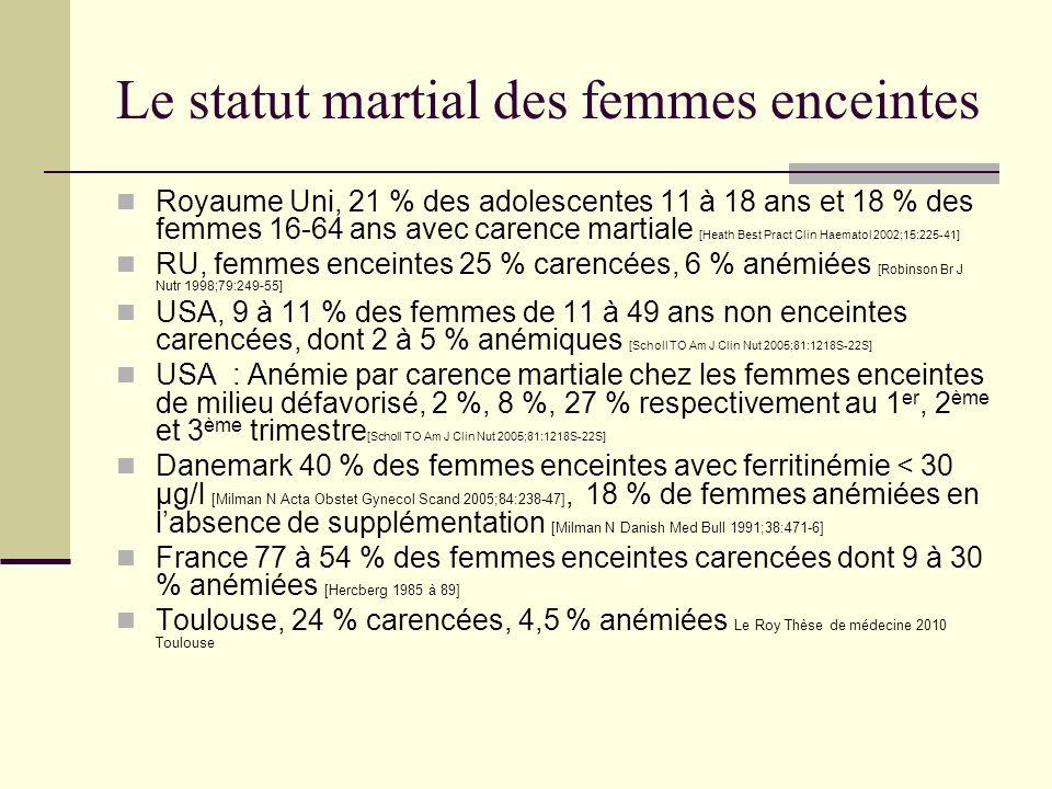 Le statut martial des femmes enceintes Royaume Uni, 21 % des adolescentes 11 à 18 ans et 18 % des femmes 16-64 ans avec carence martiale [Heath Best P