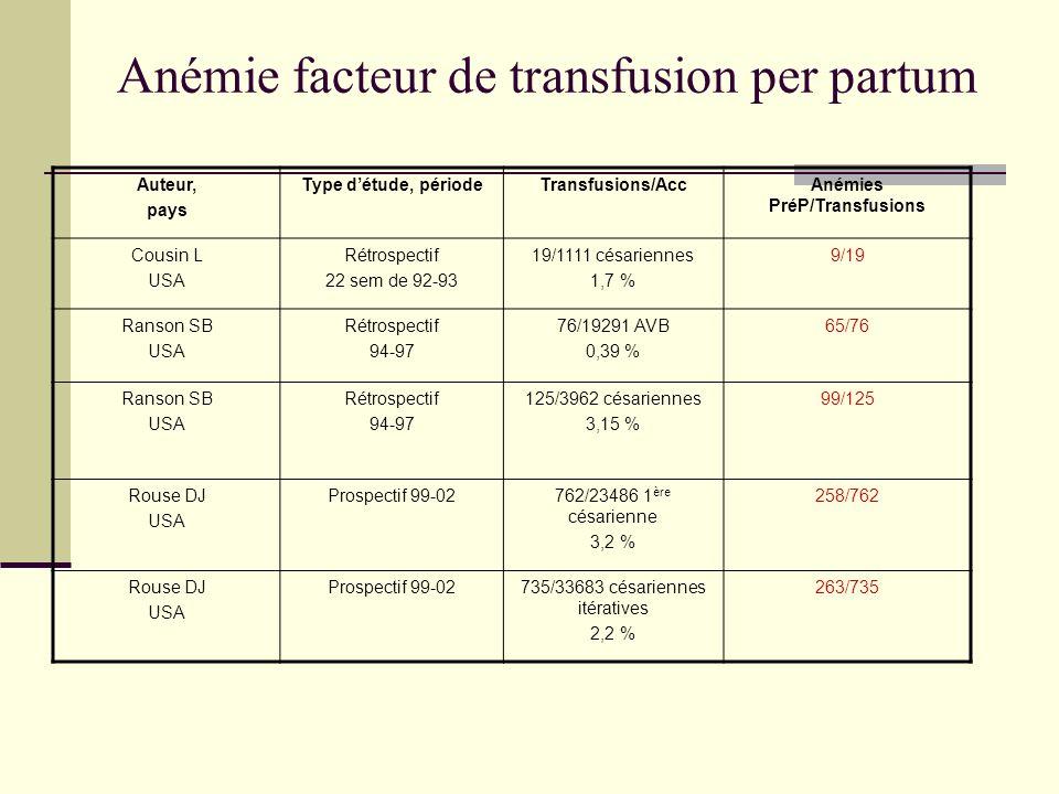 Anémie facteur de transfusion per partum Auteur, pays Type détude, périodeTransfusions/AccAnémies PréP/Transfusions Cousin L USA Rétrospectif 22 sem d