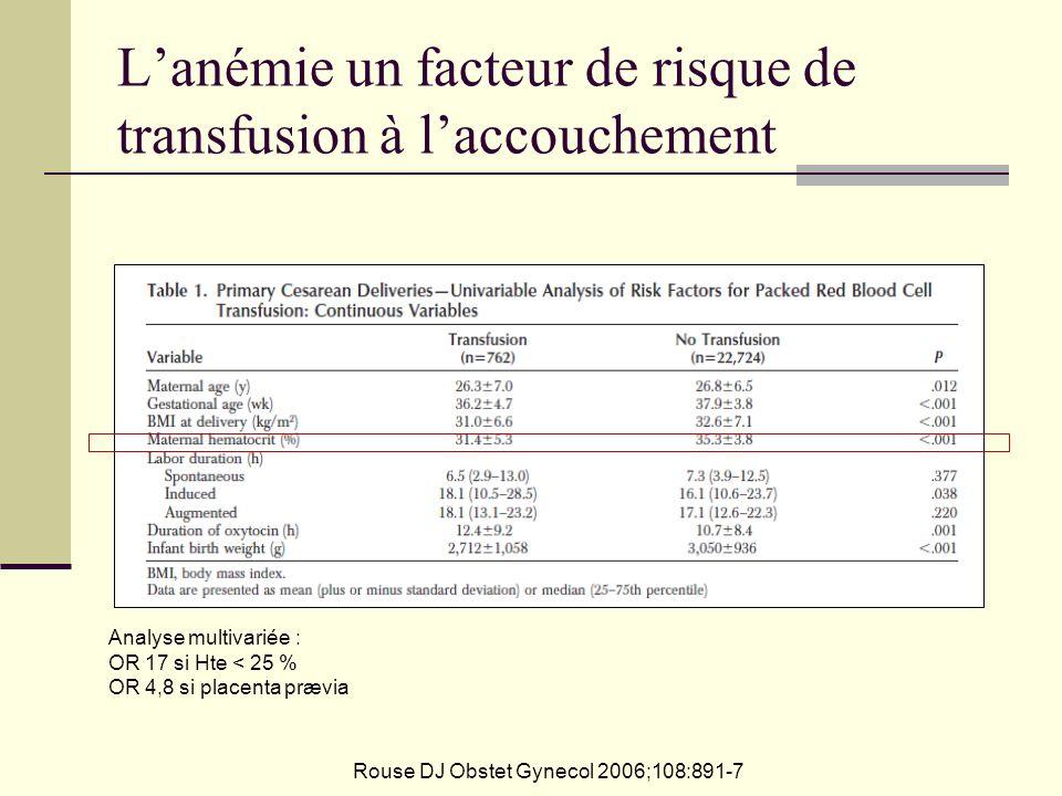 Lanémie un facteur de risque de transfusion à laccouchement Rouse DJ Obstet Gynecol 2006;108:891-7 Analyse multivariée : OR 17 si Hte < 25 % OR 4,8 si