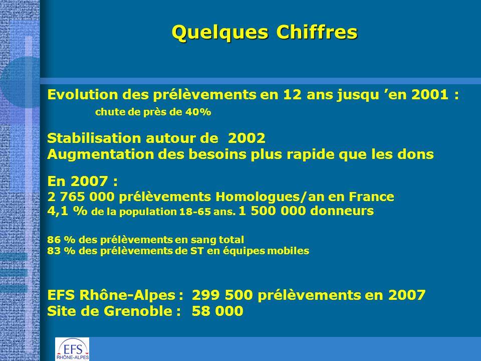 Quelques Chiffres Evolution des prélèvements en 12 ans jusqu en 2001 : chute de près de 40% Stabilisation autour de 2002 Augmentation des besoins plus
