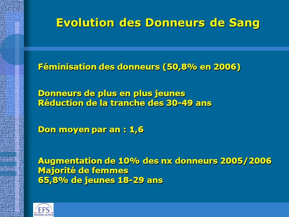 Evolution des Donneurs de Sang Féminisation des donneurs (50,8% en 2006) Donneurs de plus en plus jeunes Réduction de la tranche des 30-49 ans Don moy
