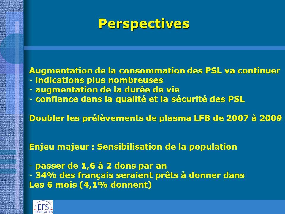 Perspectives Augmentation de la consommation des PSL va continuer - - indications plus nombreuses - - augmentation de la durée de vie - - confiance da