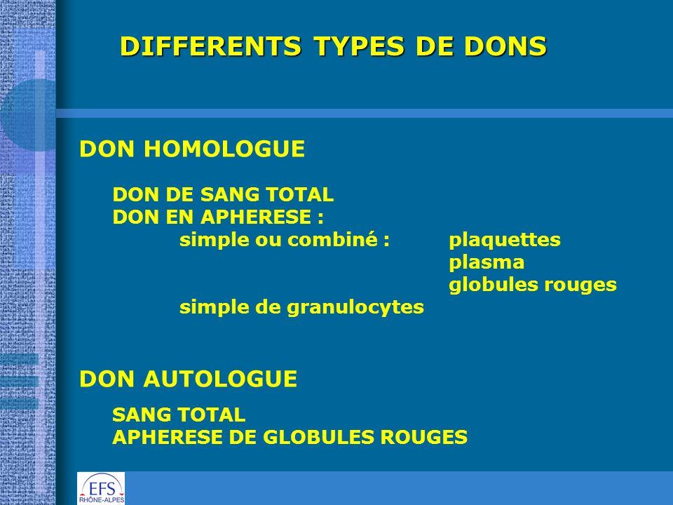 DIFFERENTS TYPES DE DONS DON HOMOLOGUE DON DE SANG TOTAL DON EN APHERESE : simple ou combiné : plaquettes plasma globules rouges simple de granulocyte