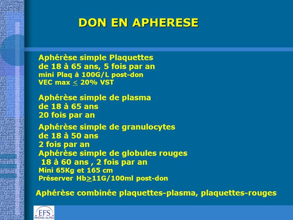 DON EN APHERESE Aphérèse simple Plaquettes de 18 à 65 ans, 5 fois par an mini Plaq à 100G/L post-don VEC max < 20% VST Aphérèse simple de plasma de 18