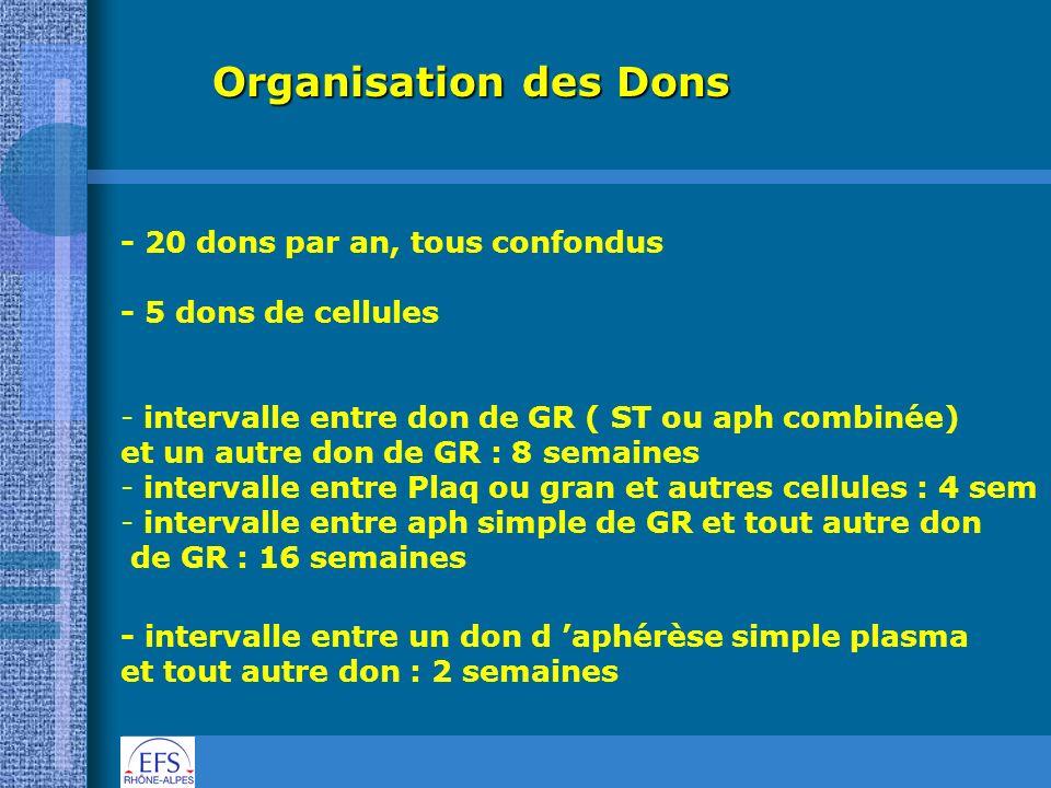 Organisation des Dons - 20 dons par an, tous confondus - 5 dons de cellules - - intervalle entre don de GR ( ST ou aph combinée) et un autre don de GR