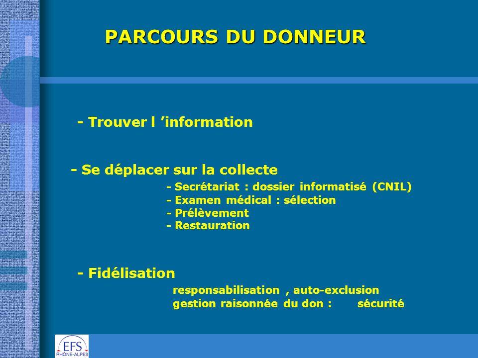 PARCOURS DU DONNEUR - Trouver l information - Se déplacer sur la collecte - Secrétariat : dossier informatisé (CNIL) - Examen médical : sélection - Pr