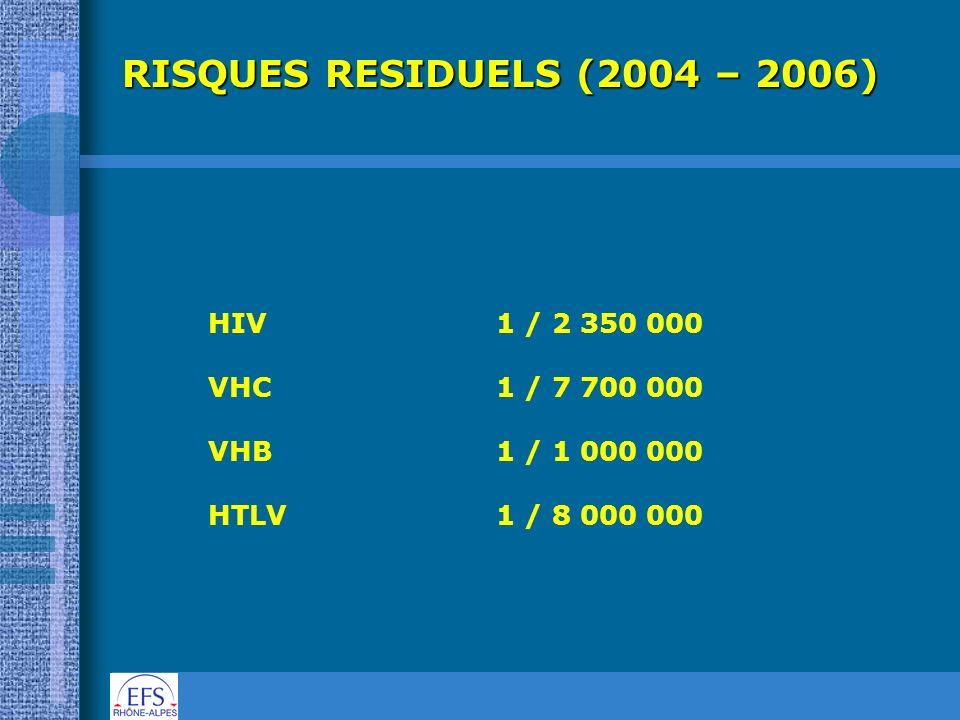 RISQUES RESIDUELS (2004 – 2006) HIV1 / 2 350 000 VHC1 / 7 700 000 VHB1 / 1 000 000 HTLV 1 / 8 000 000