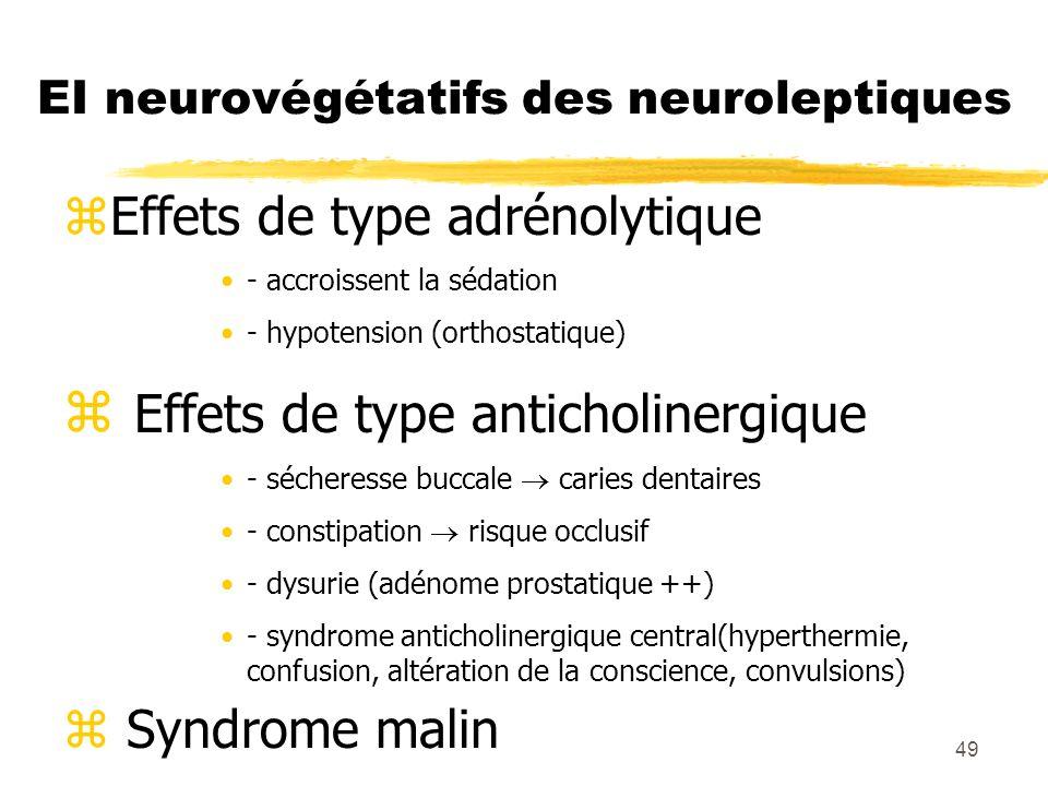 50 EI endocriniens et métaboliques zHyperprolactinémie : Aménorrhée - Galactorrhée - Gynécomastie zImpuissance - Frigidité zPrise de poids