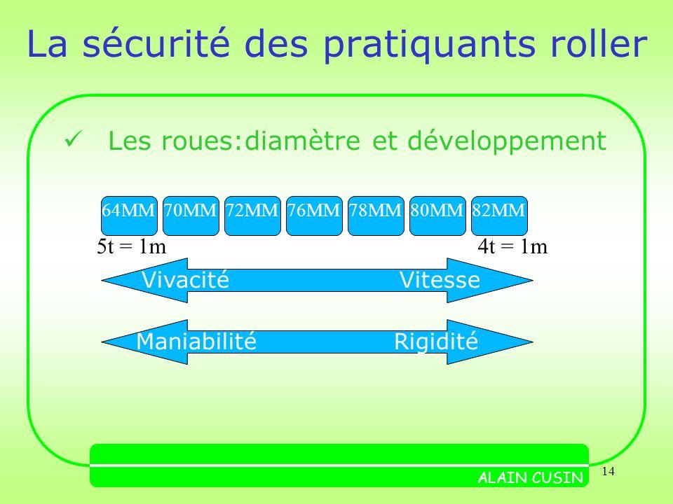 14 La sécurité des pratiquants roller Les roues:diamètre et développement ALAIN CUSIN 64MM VivacitéVitesse ManiabilitéRigidité 70MM72MM76MM78MM80MM82MM 4t = 1m5t = 1m