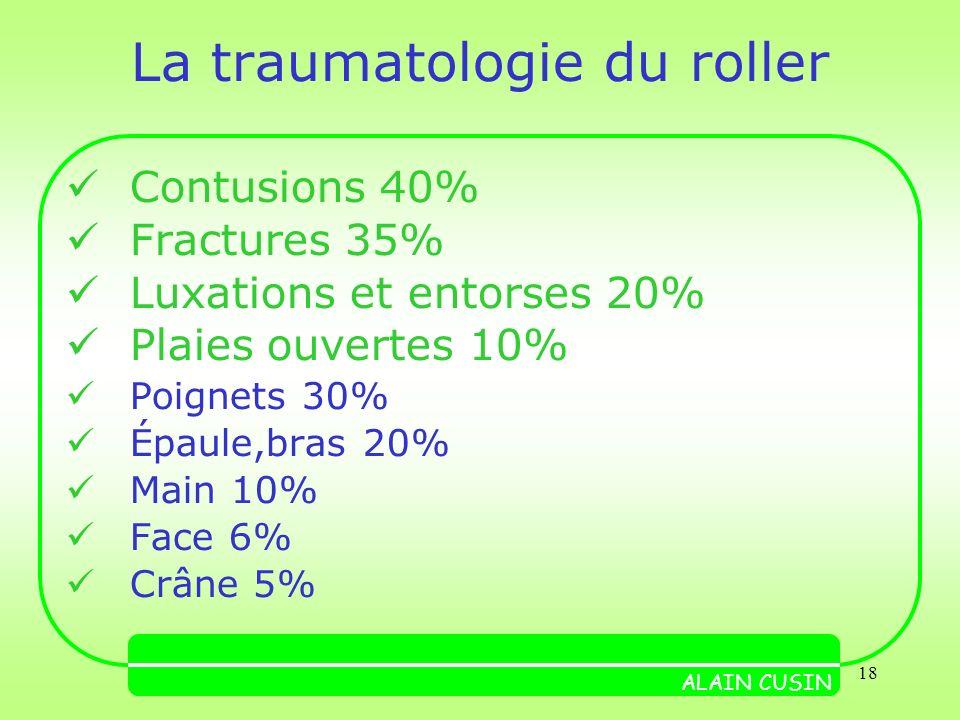 18 La traumatologie du roller Contusions 40% Fractures 35% Luxations et entorses 20% Plaies ouvertes 10% Poignets 30% Épaule,bras 20% Main 10% Face 6% Crâne 5% ALAIN CUSIN