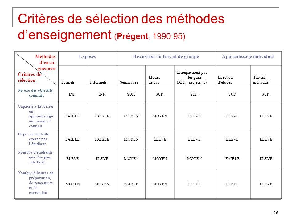 26 Critères de sélection des méthodes denseignement (Prégent, 1990:95) Méthodes densei- gnement Critères de sélection ExposésDiscussion ou travail de groupeApprentissage individuel FormelsInformelsSéminaires Etudes de cas Enseignement par les pairs (APP, projets,…) Direction détudes Travail individuel Niveau des objectifs cognitifs INF.
