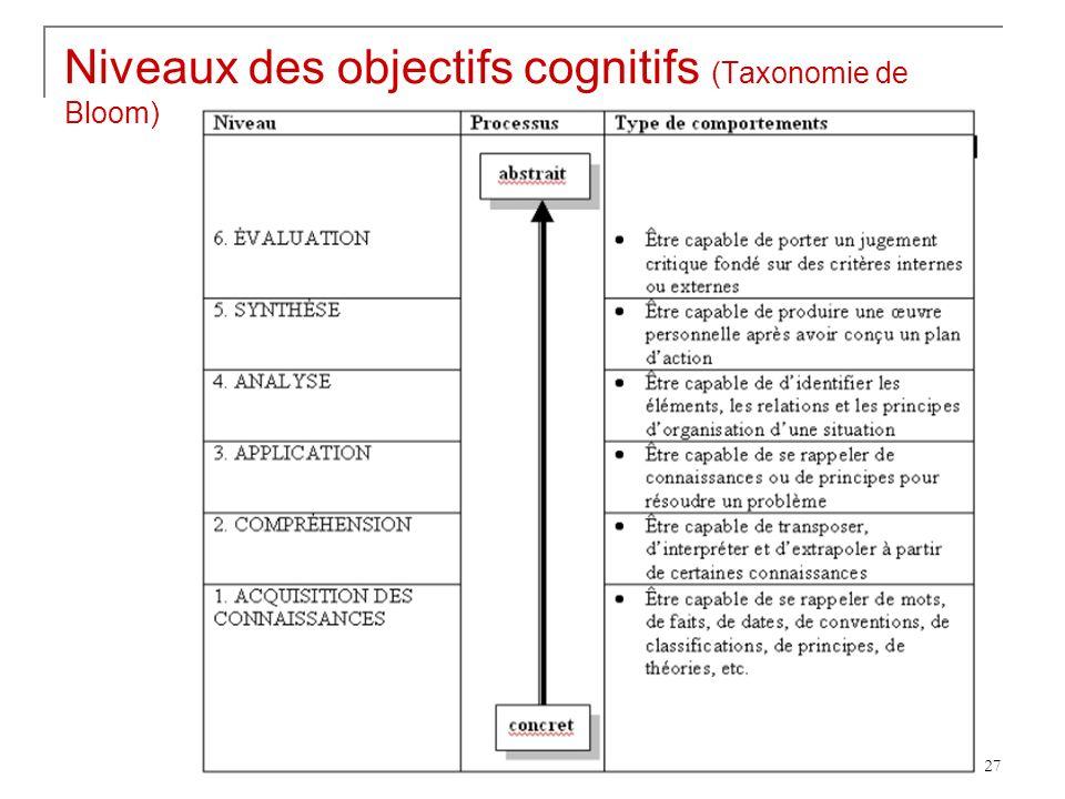 27 Niveaux des objectifs cognitifs (Taxonomie de Bloom)
