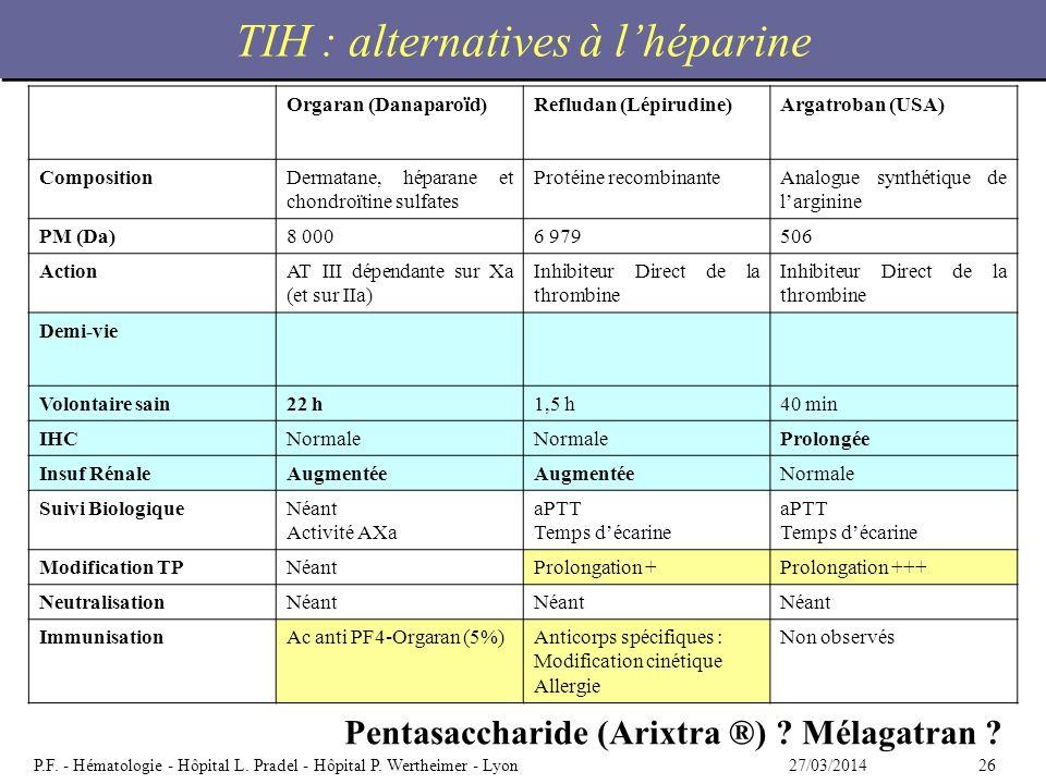 2627/03/2014P.F. - Hématologie - Hôpital L. Pradel - Hôpital P. Wertheimer - Lyon TIH : alternatives à lhéparine Orgaran (Danaparoïd)Refludan (Lépirud
