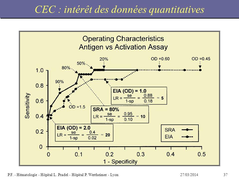 3727/03/2014P.F. - Hématologie - Hôpital L. Pradel - Hôpital P. Wertheimer - Lyon CEC : intérêt des données quantitatives