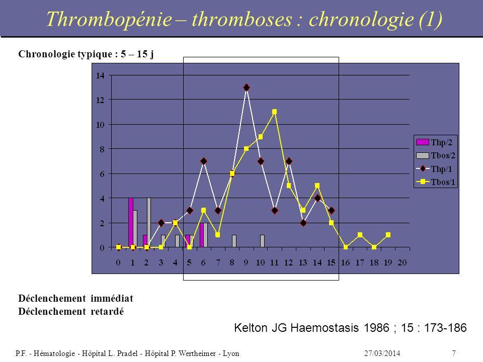 727/03/2014P.F. - Hématologie - Hôpital L. Pradel - Hôpital P. Wertheimer - Lyon Thrombopénie – thromboses : chronologie (1) Kelton JG Haemostasis 198
